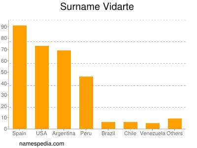 Surname Vidarte