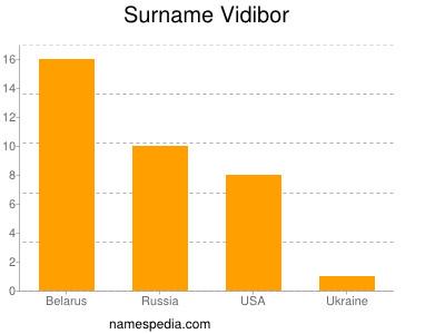 Surname Vidibor