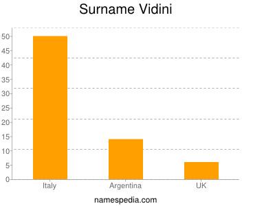 Surname Vidini