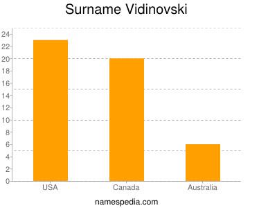 Surname Vidinovski
