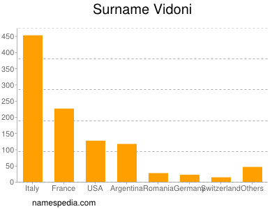 Surname Vidoni
