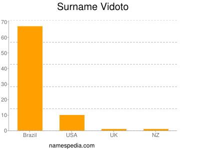 Surname Vidoto