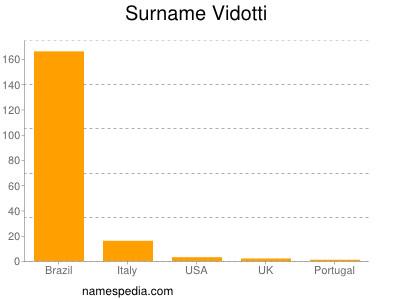 Surname Vidotti