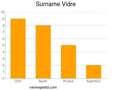 Surname Vidre