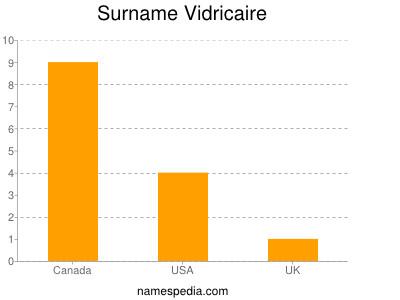 Surname Vidricaire