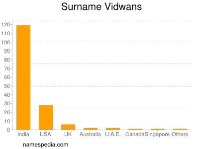 Surname Vidwans