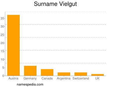 Surname Vielgut