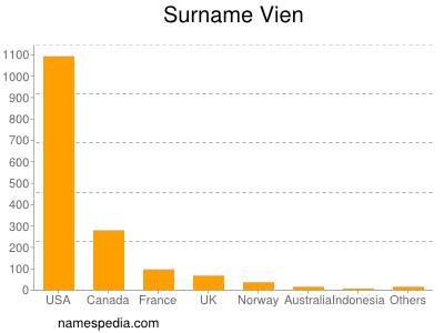 Surname Vien