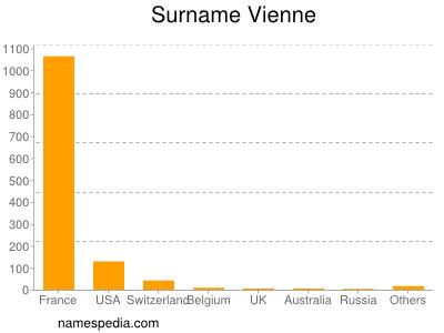 Surname Vienne