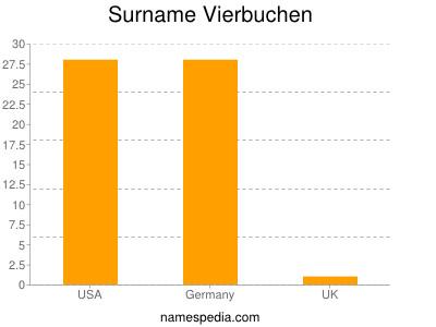 Surname Vierbuchen