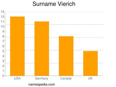 Surname Vierich