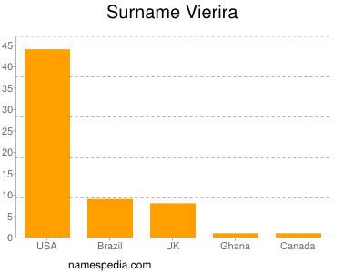 Surname Vierira