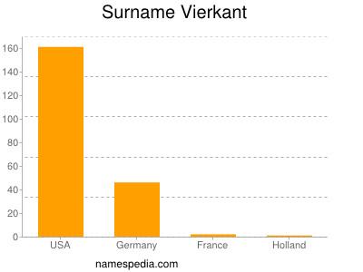 Surname Vierkant