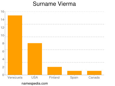 Surname Vierma