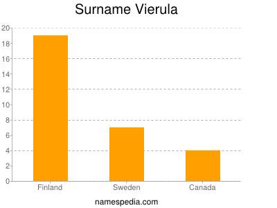 Surname Vierula