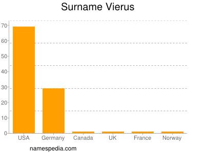 Surname Vierus