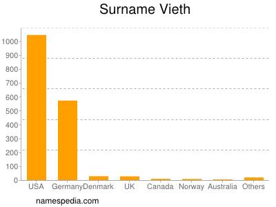 Surname Vieth