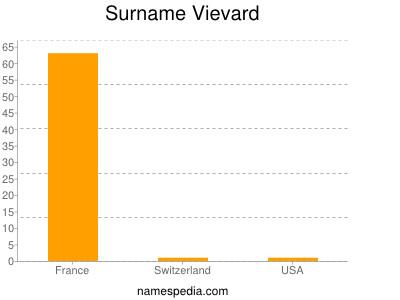 Surname Vievard