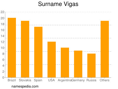 Surname Vigas