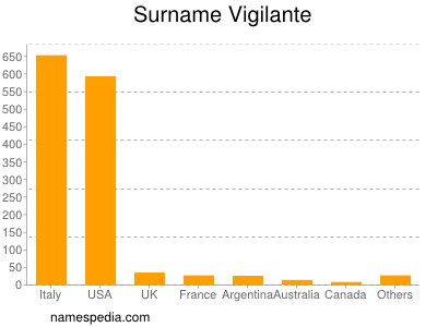 Surname Vigilante