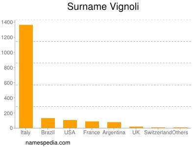 Surname Vignoli