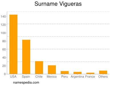 Surname Vigueras
