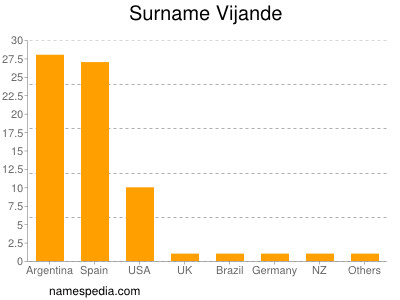 Surname Vijande