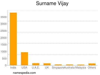 Surname Vijay