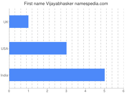 Given name Vijayabhasker
