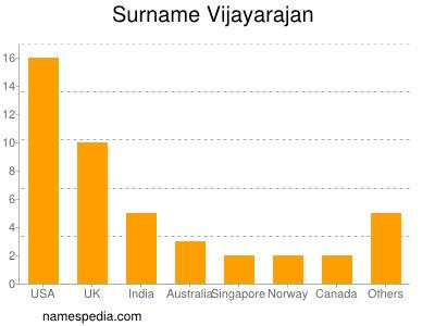 Surname Vijayarajan