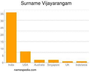 Surname Vijayarangam