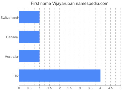 Given name Vijayaruban