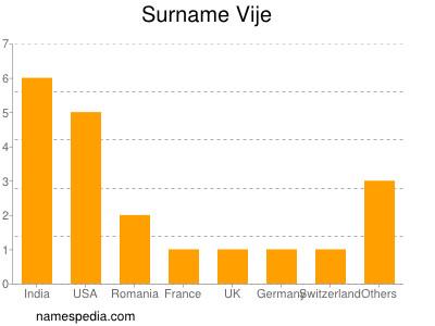 Surname Vije