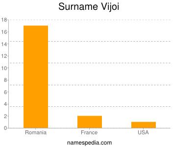 Surname Vijoi