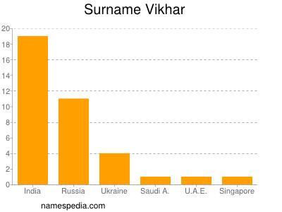 Surname Vikhar