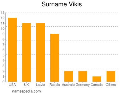 Surname Vikis