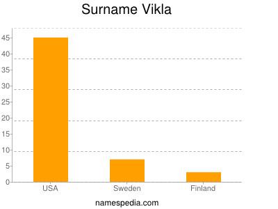 Surname Vikla