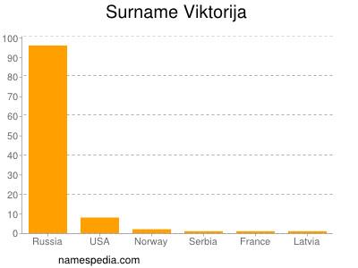 Surname Viktorija