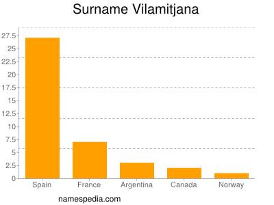 Surname Vilamitjana