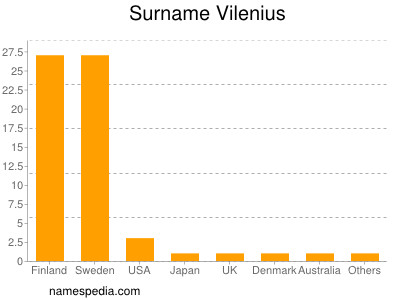Surname Vilenius