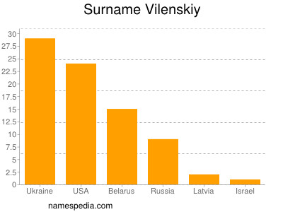 Surname Vilenskiy