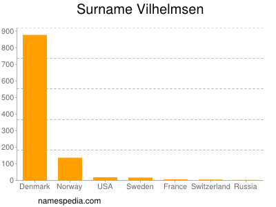 Surname Vilhelmsen