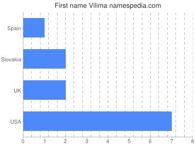 Given name Vilima