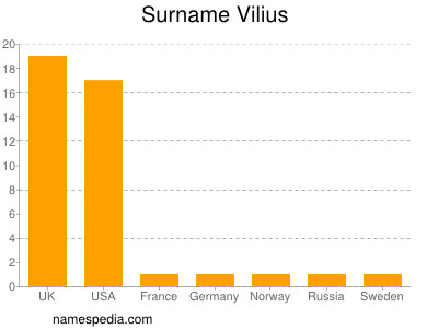 Surname Vilius