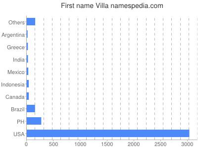 Given name Villa