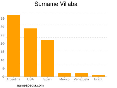 Surname Villaba
