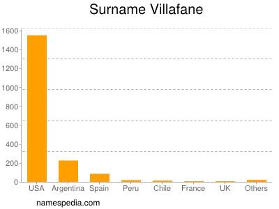 Surname Villafane