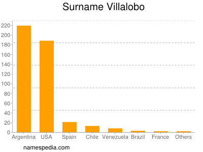 Surname Villalobo