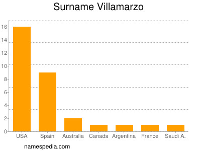 Surname Villamarzo