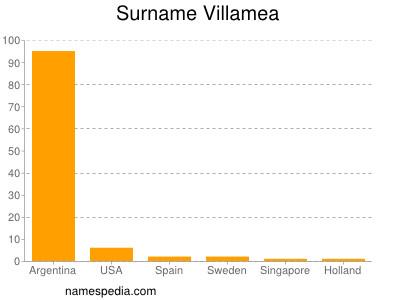 Surname Villamea
